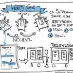 Aufgaben eines Moderators Worldcafe_Zeichnung Tania Föhr